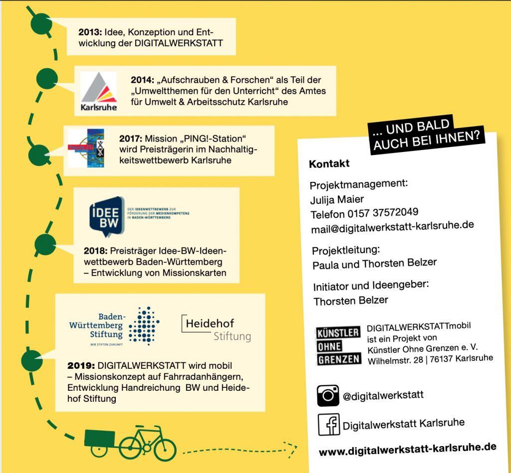 Übersicht über den Projektverlauf von 2013 bis jetzt